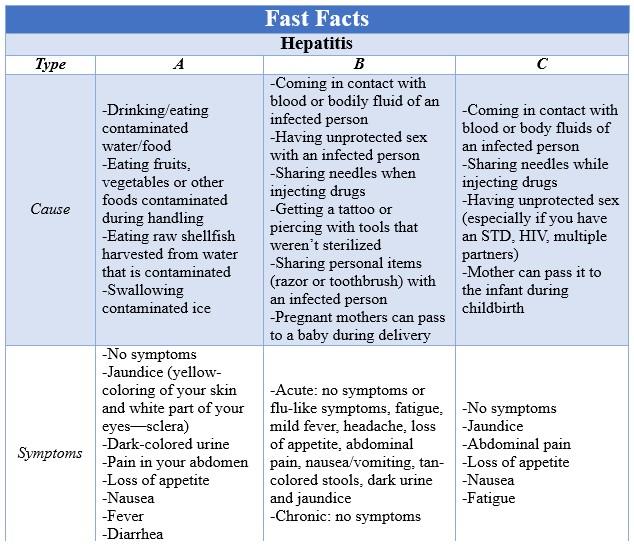 Fast Facts Hepatitis