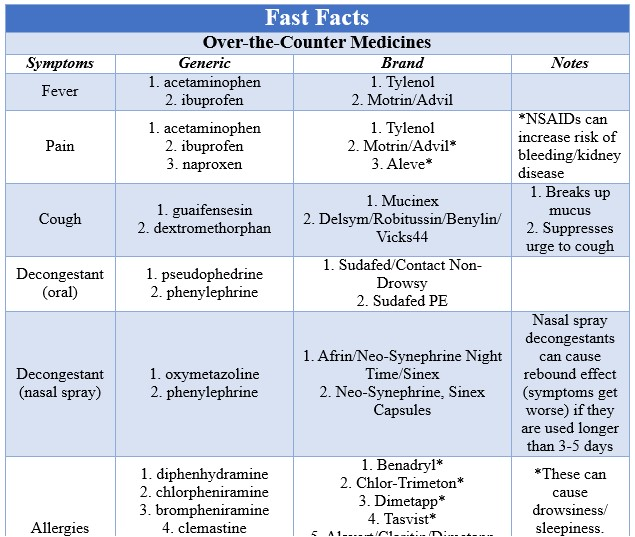 Fast Facts Over the Counter Medication