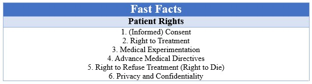 Fast Facts Patient Rights