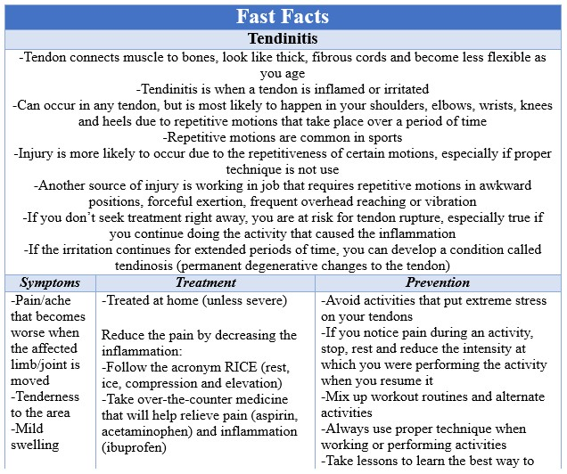 Fast Facts Tendinitis