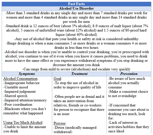 Fast Facts Alcohol Abuse