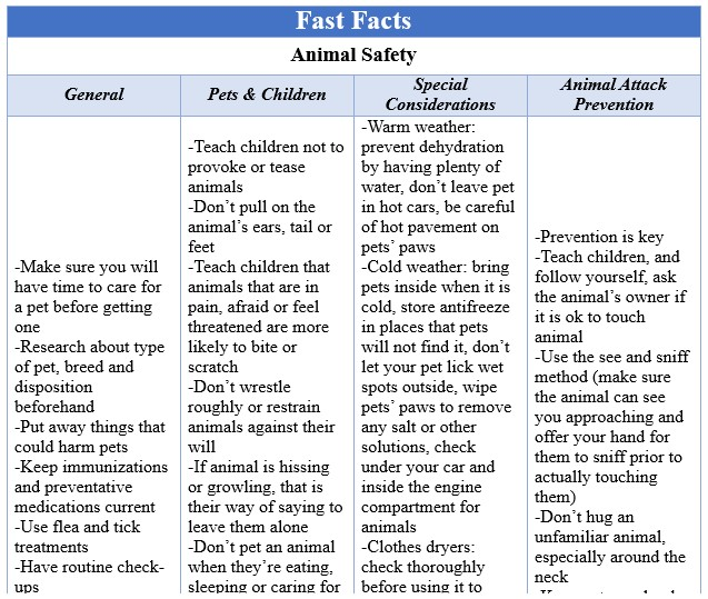Fast Facts Animal Safety