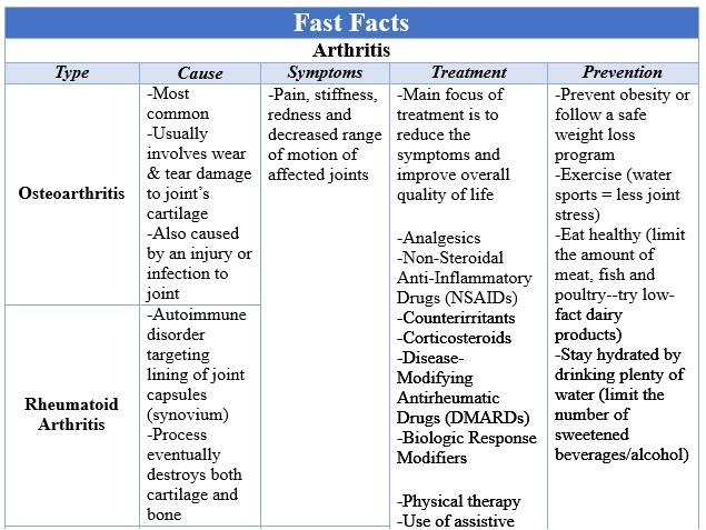 Fast Facts Arthritis