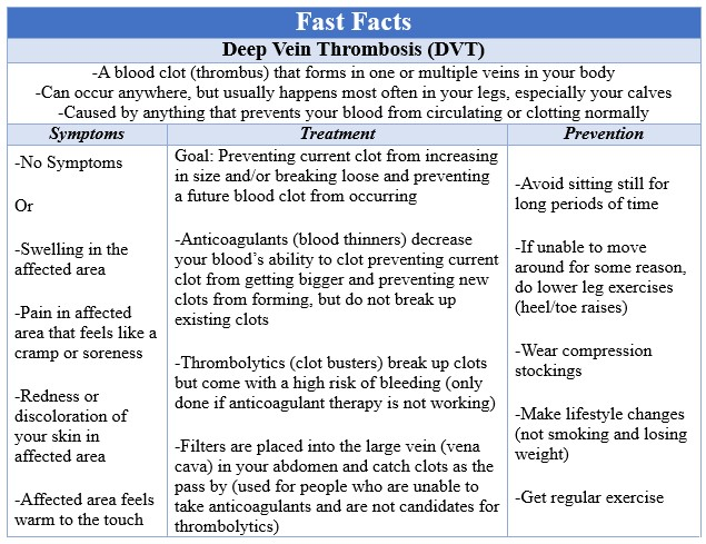Fast Facts DVT