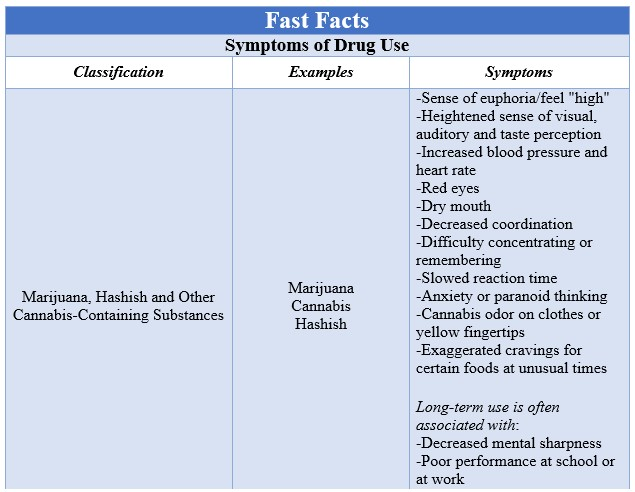 Fast Facts Drug Abuse Box 2