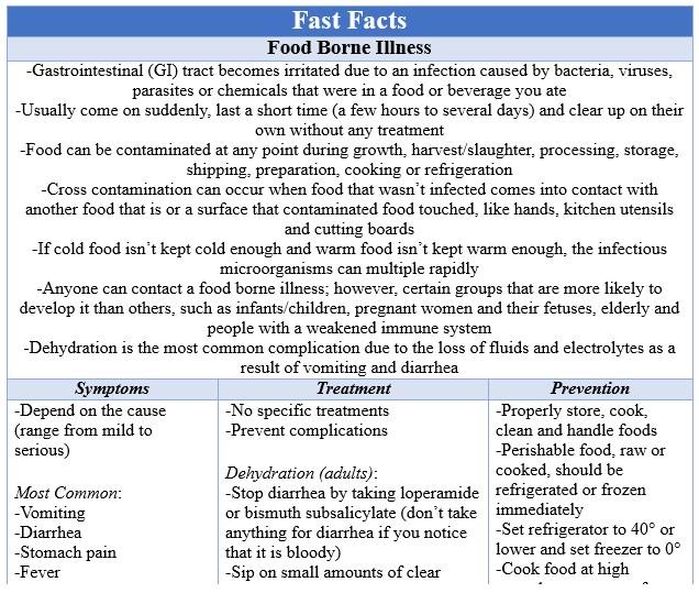 Fast Facts Food Borne Illness