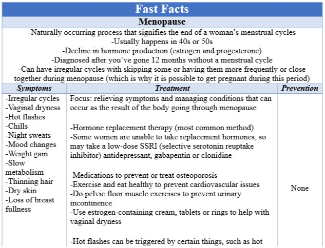 Fast Facts Menopause