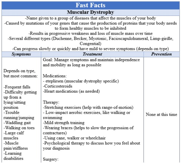 Fast Facts Muscular Dystrophy