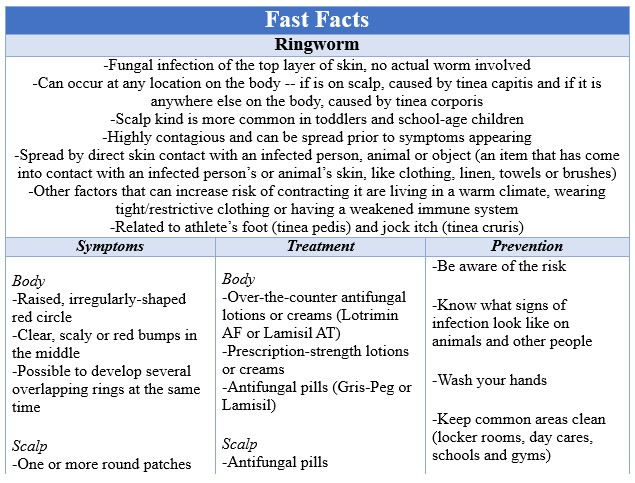 Fast Facts Ringworm