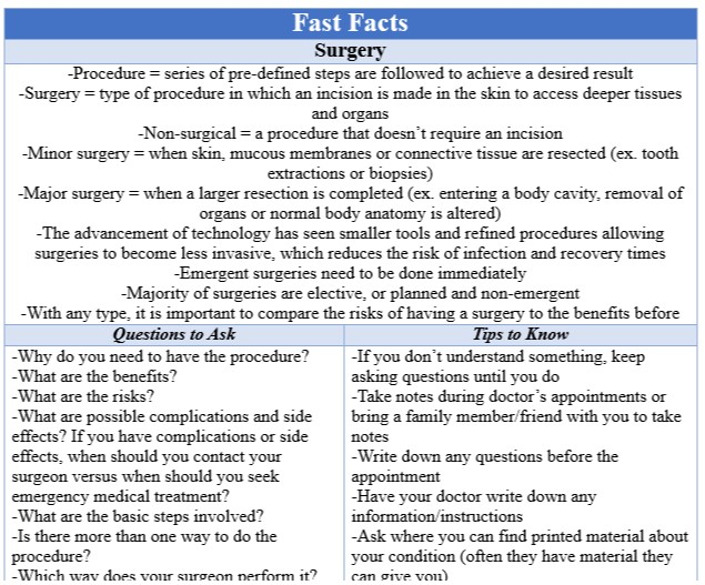 Fast Facts Surgery