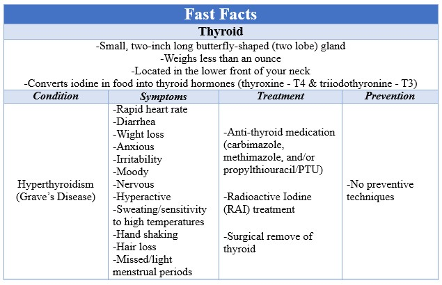 Fast Facts Thyroid