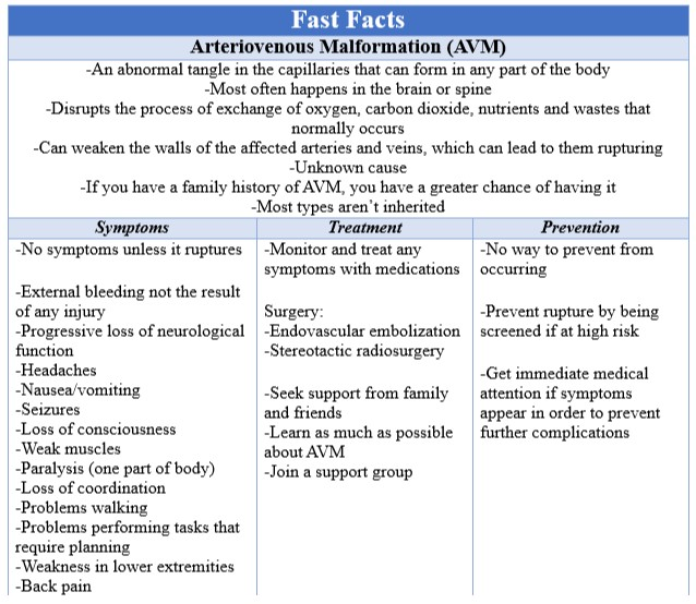 Fast Facts AVM