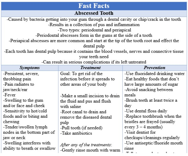 Fast Facts Abscessed Tooth