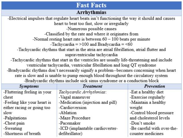 Fast Facts Arrhythmias