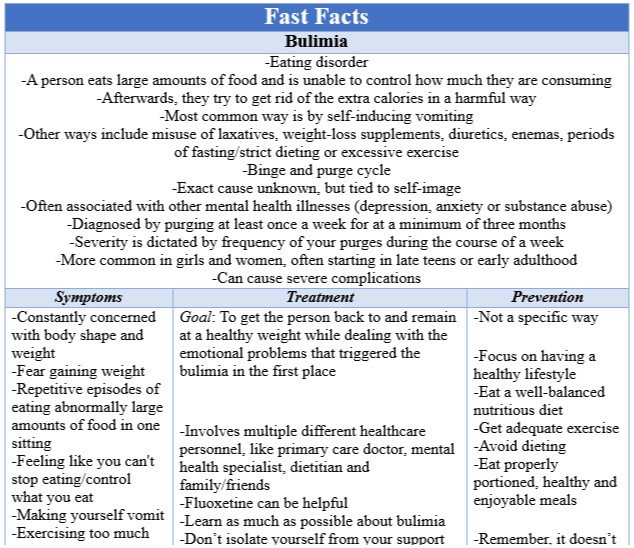 Fast Facts Bulimia