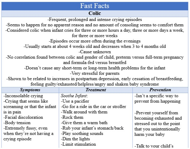 Fast Facts Colic