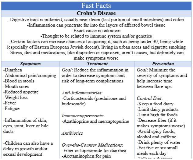 Fast Facts Crohns Disease