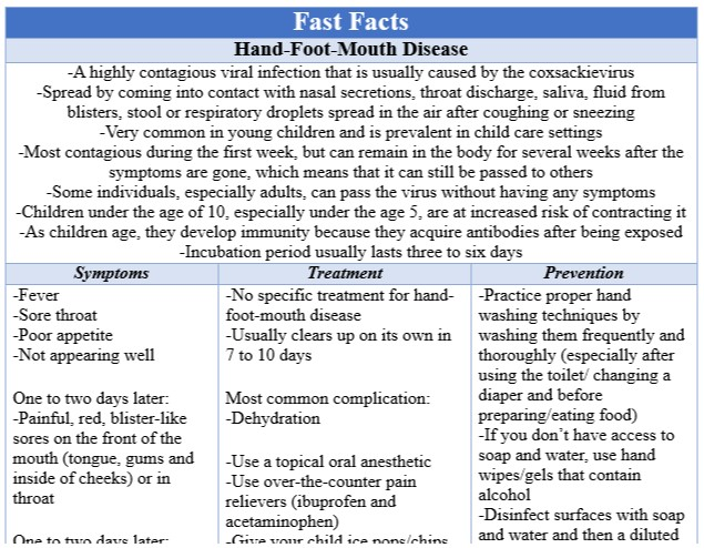 Fast Facts Hand Foot Mouth Disease