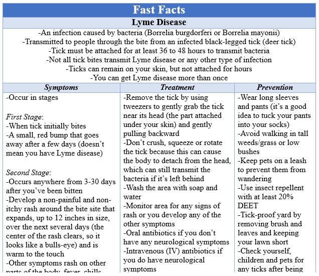 Fast Facts Lyme Disease