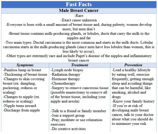 Fast Facts Male Breast Cancer