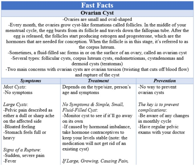 Fast Facts Ovarian Cyst