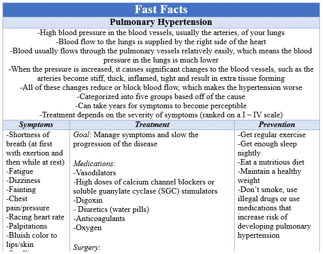 Fast Facts Pulmonary Hypertension