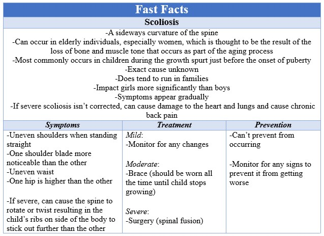 Fast Facts Scoliosis