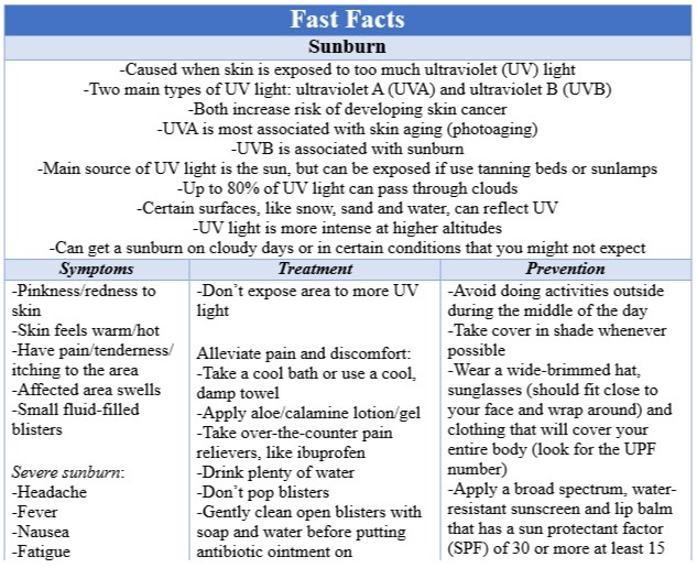 Fast Facts Sunburn