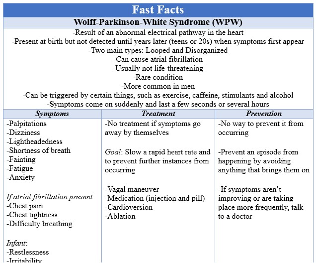 Fast Facts WPW
