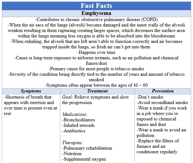Fast Facts Emphysema