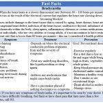 Fast Facts - Bradycardia