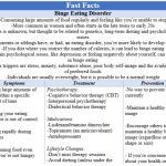 Fast Facts - Binge Eating Disorder