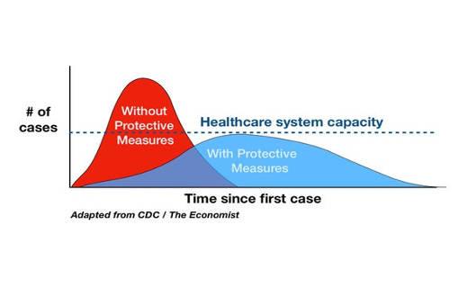 CDC Flatten the Curve