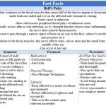 Fast Facts - Bell's Palsy