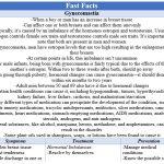 Fast Facts - Gynecomastia