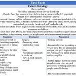 Fast Facts - Fallots Tetralogy