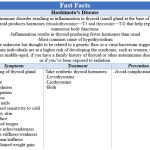 Fast Facts - Hashimotos Disease